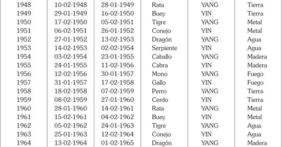 Calendario Del Ano 1965.Horoscopo Chino El Nbsp Nbsp El Calendario Lunar Chino