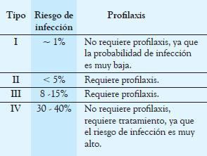 tratamiento de infeccion herida quirurgica