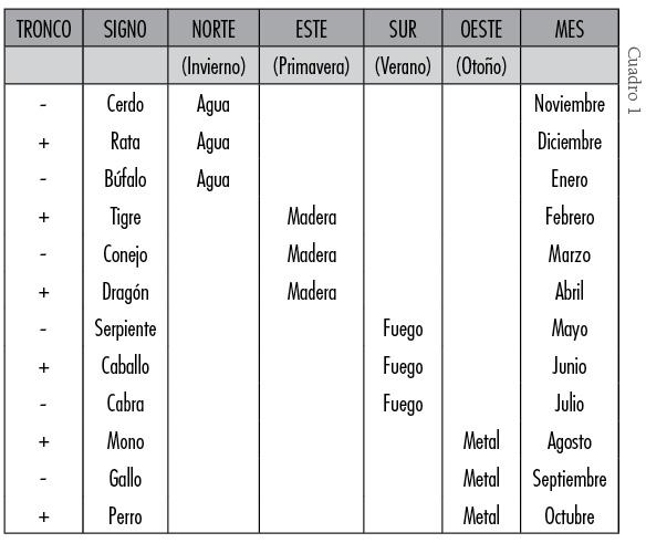 Resultado de imagen para Tu signo Chino según  el mes, el día y la hora de su nacimiento