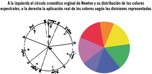 cuales son los 12 colores del circulo cromatico