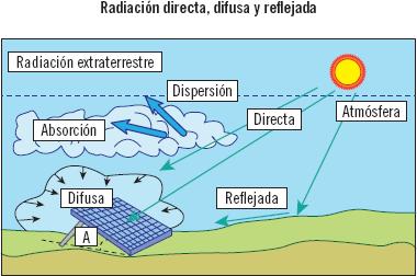 Determinación del potencial solar