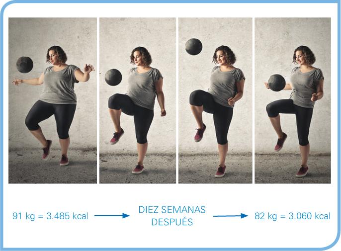 Perdida de peso a las semana con deficit caloricos