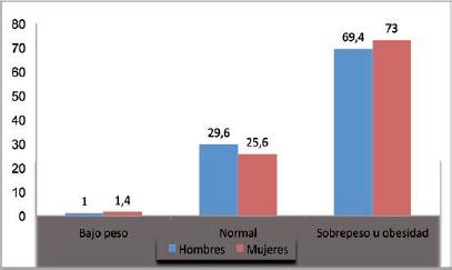 Porcentaje de gente con obesidad en mexico