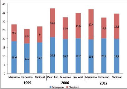 estadisticas de la oms sobre el sobrepeso y la obesidad infantil